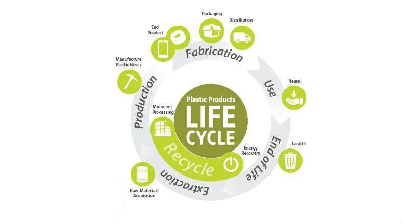 Plastic Products Life Cycle