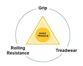 Magic Triangle