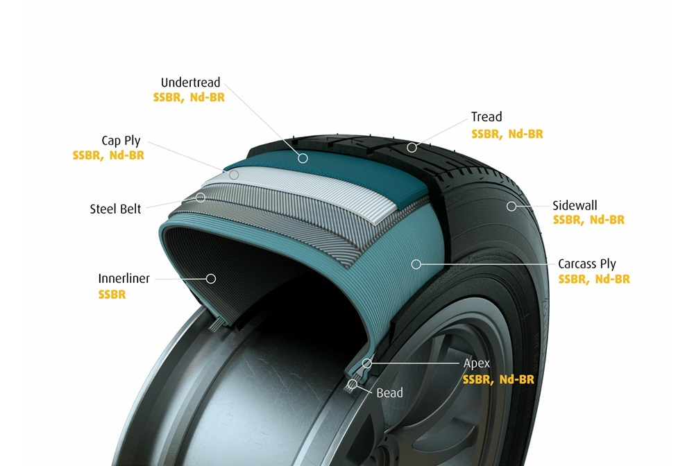 Diagram of a Tire