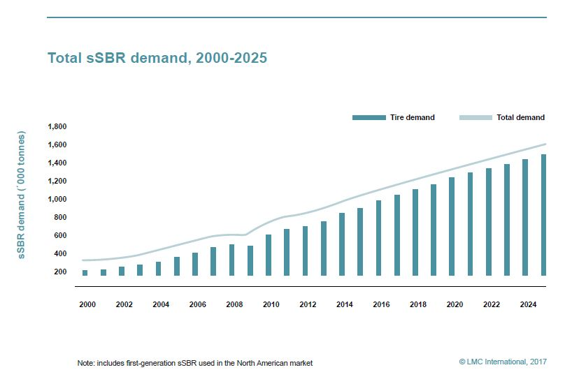 SSBR Demand Graph