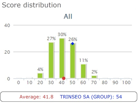 Trinseo EcoVadis Award Score Distribution