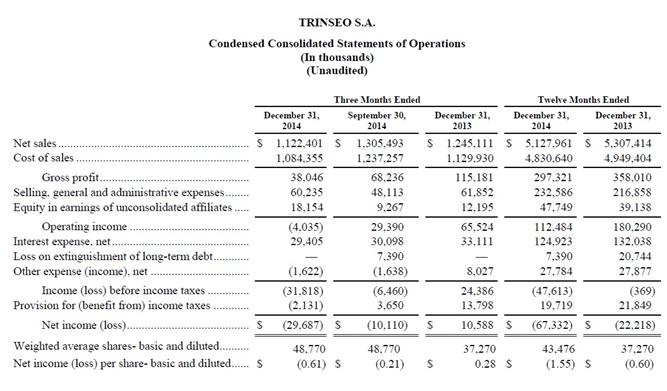 Earnings Chart 2