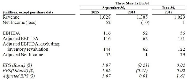 Earnings Chart 1