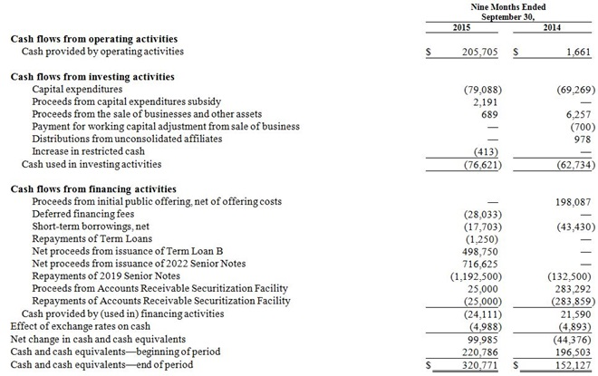 Earnings Chart 4