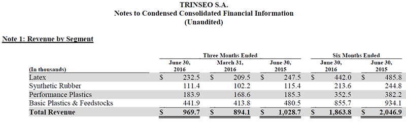 Trinseo Q2 2016 Financial Results Condensed Consolidated Financial Information