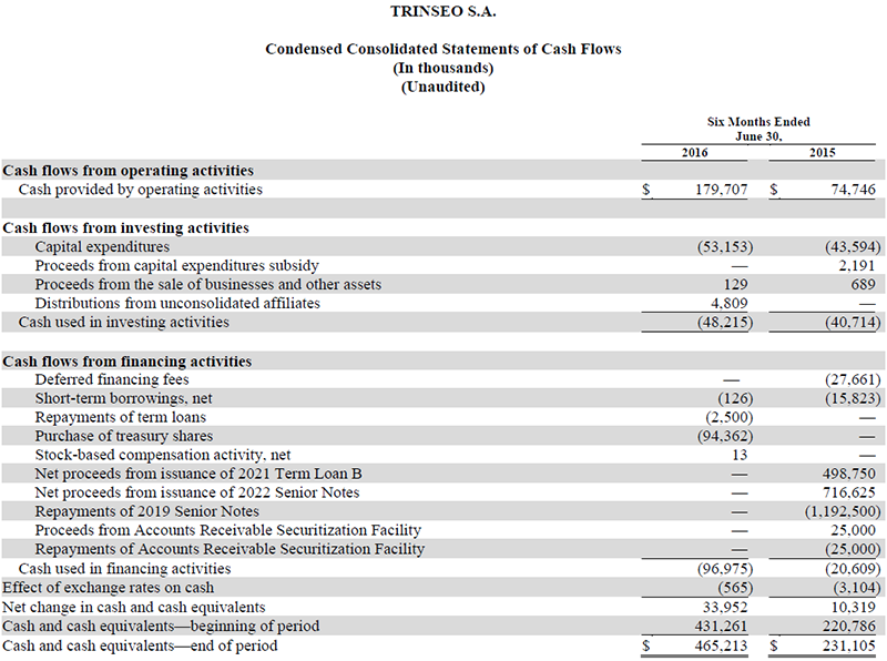 Trinseo Q2 2016 Financial Results Condensed Consolidated Statements of Cash Flow