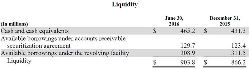 Trinseo Q2 2016 Financial Results Liquidity