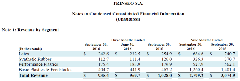 Trinseo Earnings Chart