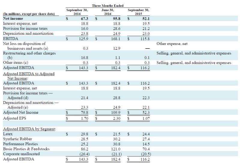 Trinseo Earnings Chart