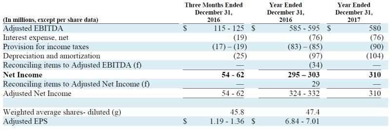 Trinseo Q3 Earnings Chart