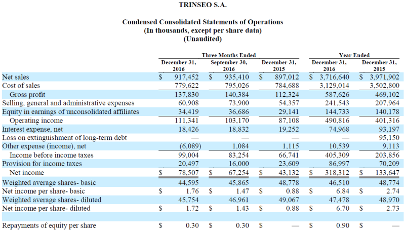Trinseo Q4 and 2016 Year End Financial Results Chart