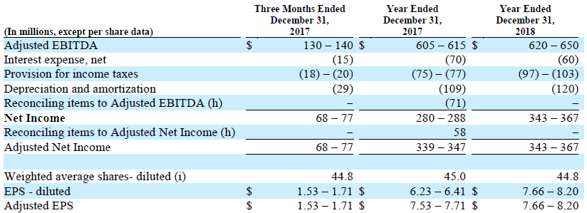 TRINSEO S.A. forecasted net income to forecasted Adjusted EBITDA and Adjusted EPS Chart