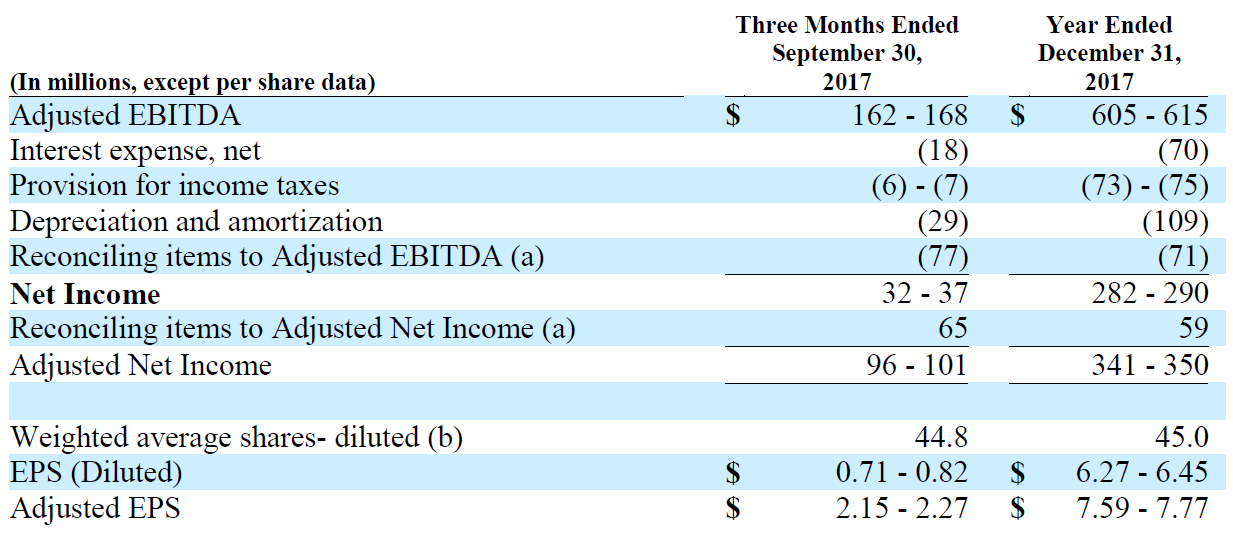 reconciliation of forecasted net income to forecasted Adjusted EBITDA and Adjusted EPS Chart