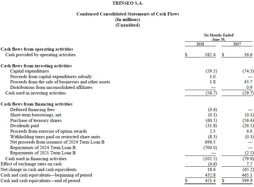 Trinseo Q2 2018 Financial Results Chart Condensed Consolidated Statements of Cash Flows Chart