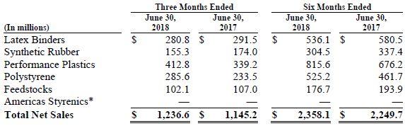Trinseo Q2 2018 Financial Results Chart Net Sales by Segment Chart