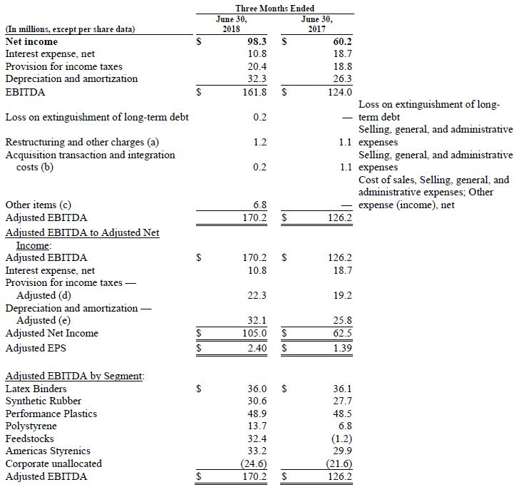 Trinseo Q2 2018 Financial Results Chart Reconciliation of Non GAAP Performance Measures to Net Inc Chart