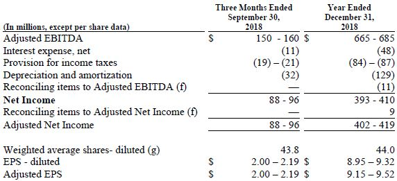 Trinseo Q2 2018 Financial Results Chart Forcasted Net Income 2018 Chart