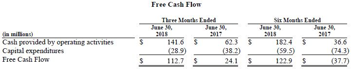 Trinseo Q2 2018  Financial Results Chart Free Cash Flow Chart