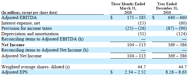 Trinseo reconciliation of forecasted net income to forecasted Adjusted EBITDA and Adjusted EPS Chart