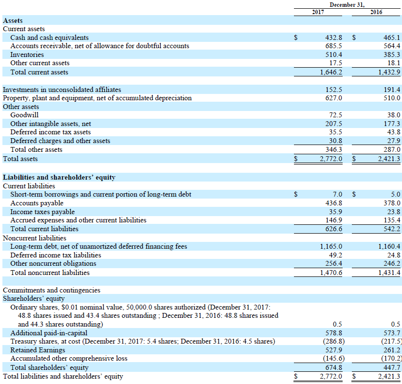 Trinseo Condensed Consolidated Balance Sheets Financial Chart