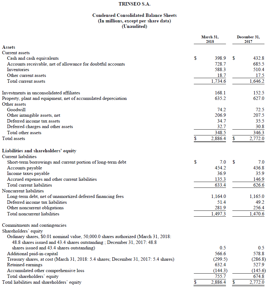 Trinseo Financial Results Chart Condensed Consolidated Balance Sheets