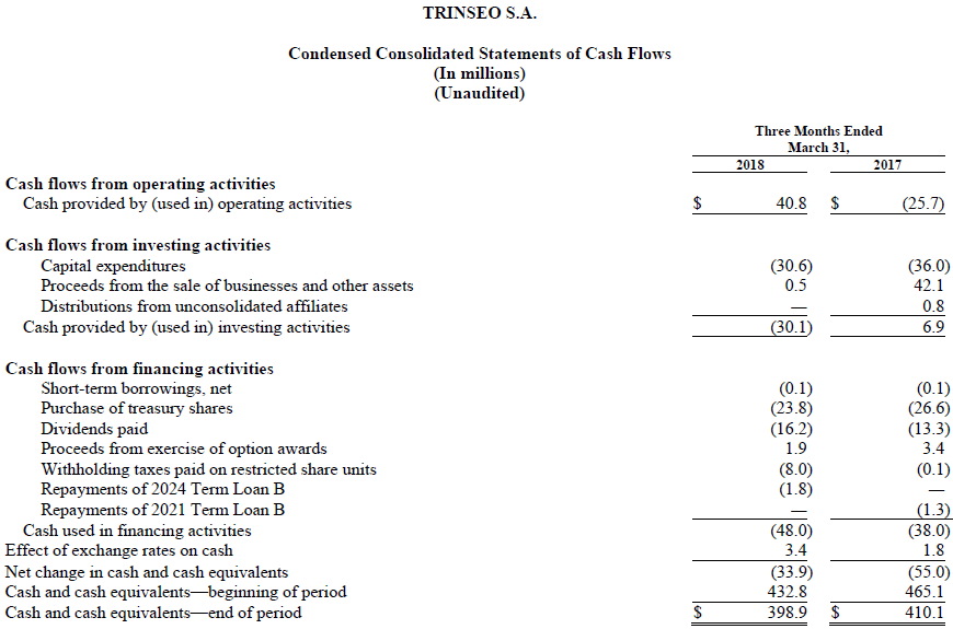 Trinseo Financial Results Condensed Consilidated Statements of Cash Flows