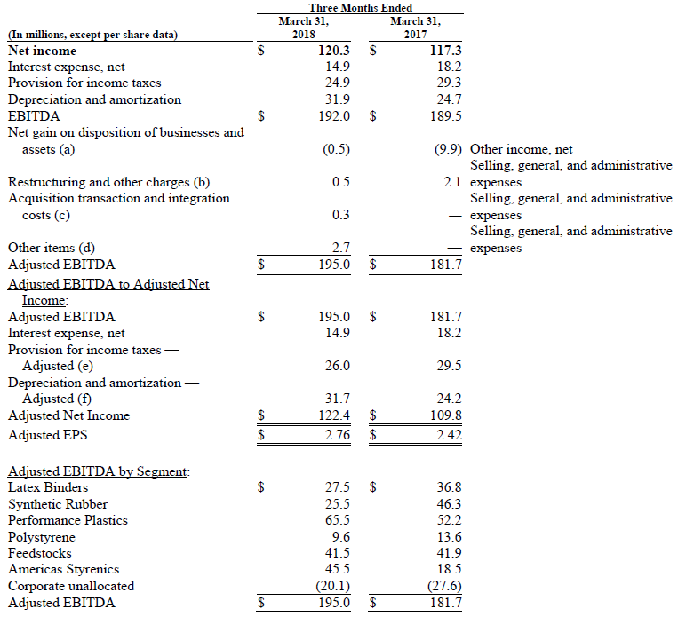 Trinseo Financial Results Chart Reconciliation of Non GAAP Performance Measures to Net Income