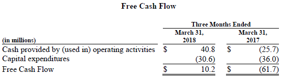 Trinseo Financial Results Chart Free Cash Flow