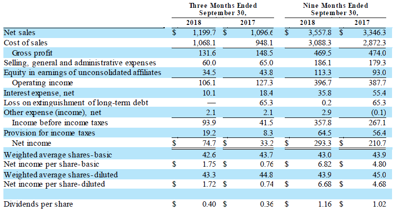TSE Q3 2018 Condensed Consolidated Statements of Operations
