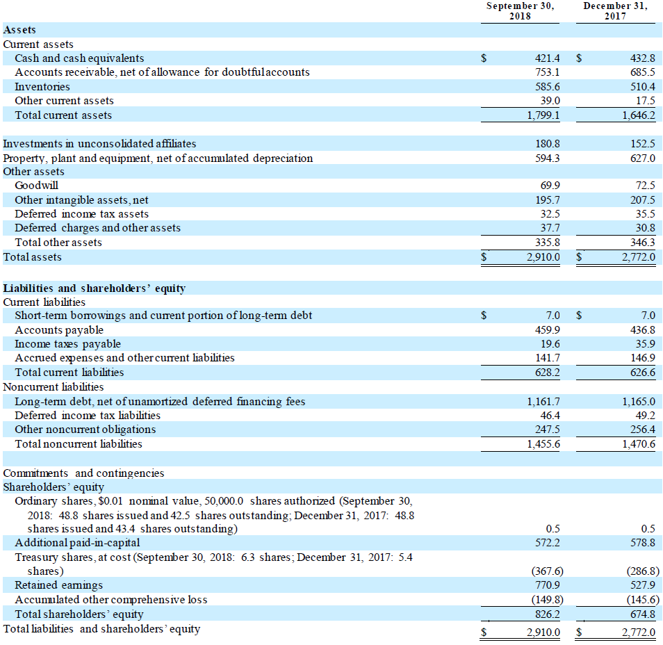 TSE Q3 2018 Condensed Consolidated Balance Sheets