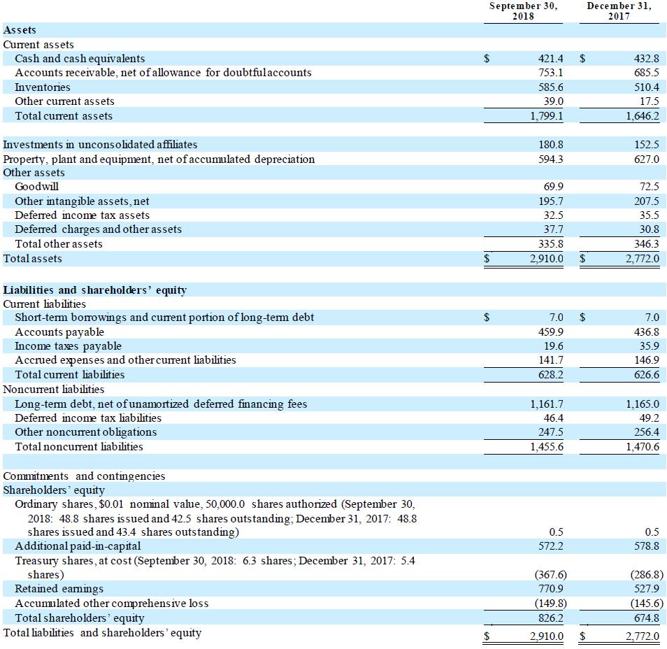 TSE Q3 2018 Condensed Consolidated Balance Sheets