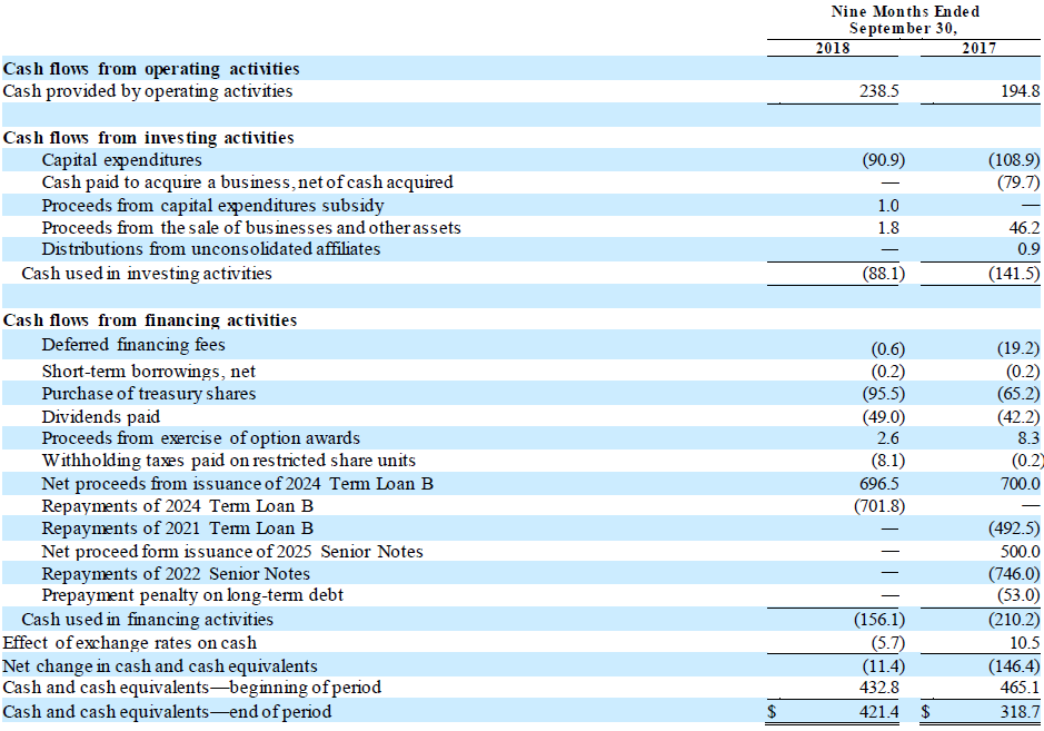 TSE Q3 2018 Condensed Consolidated Statements of Cash Flows
