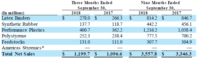 TSE Q3 2018 Notes to Condensed Consolidated Financial Information