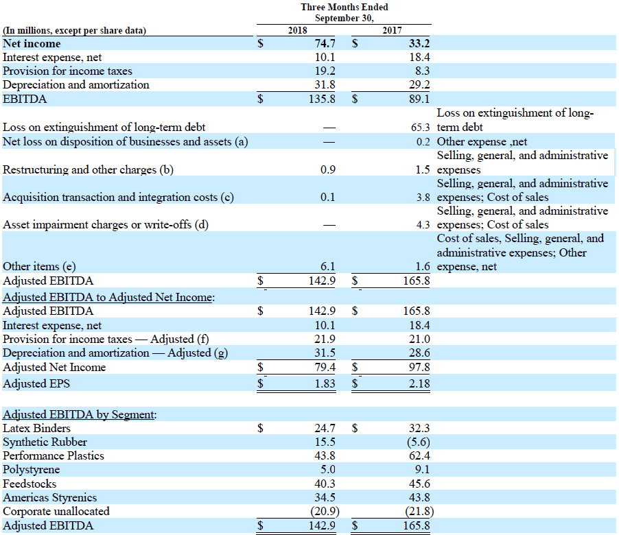 TSE Q3 2018 Note 2: Reconciliation of Non-GAAP Performance Measures to Net income