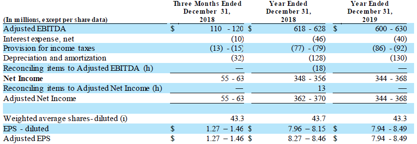 TSE Q3 2018 forecasted Adjusted EBITDA and Adjusted EPS for the three months ended December 31, 2018,
