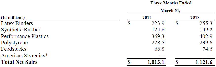 Trinseo Q1 2019 Notes to Condensed Consolidated Financial Information Chart