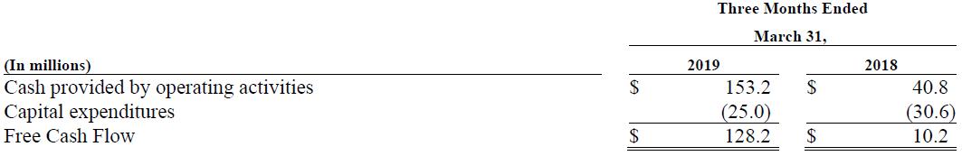 Trinseo Q1 2019 Free Cash Flow Chart