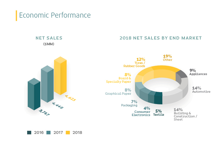 Two charts depicting Trinseo's 2018 Economic Performance, including Net Sales and Net Sales by End Market