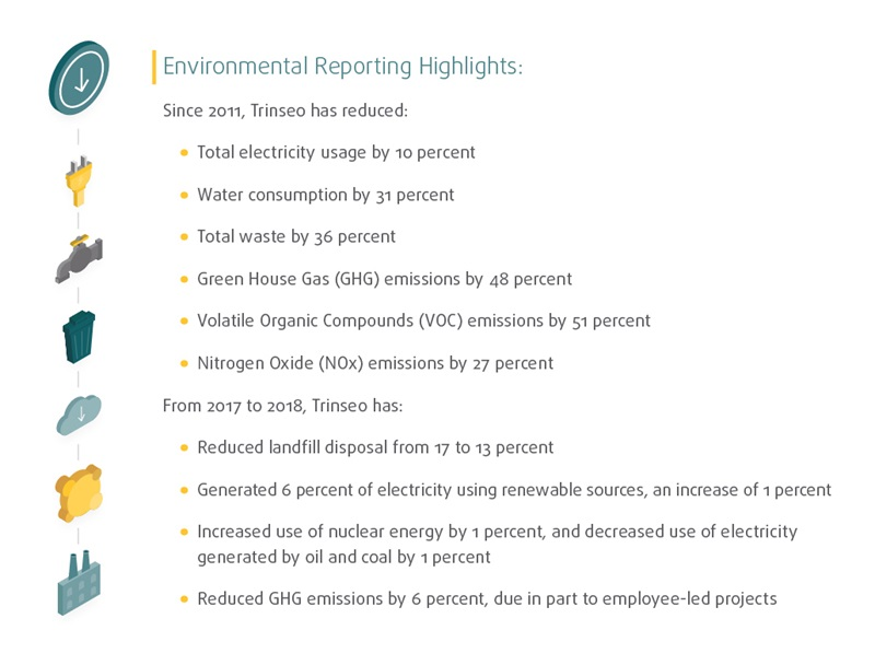 2018 Trinseo Environmental Reporting Highlights as part of GRI