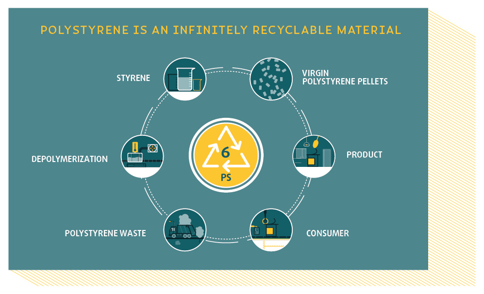 Infographic to demonstrate how Polystyrene is an infinitely recyclable material