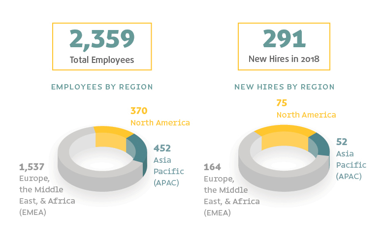 Two charts depicting Trinseo Employees by Region and New Hires by Region for 2018 as defined by GRI