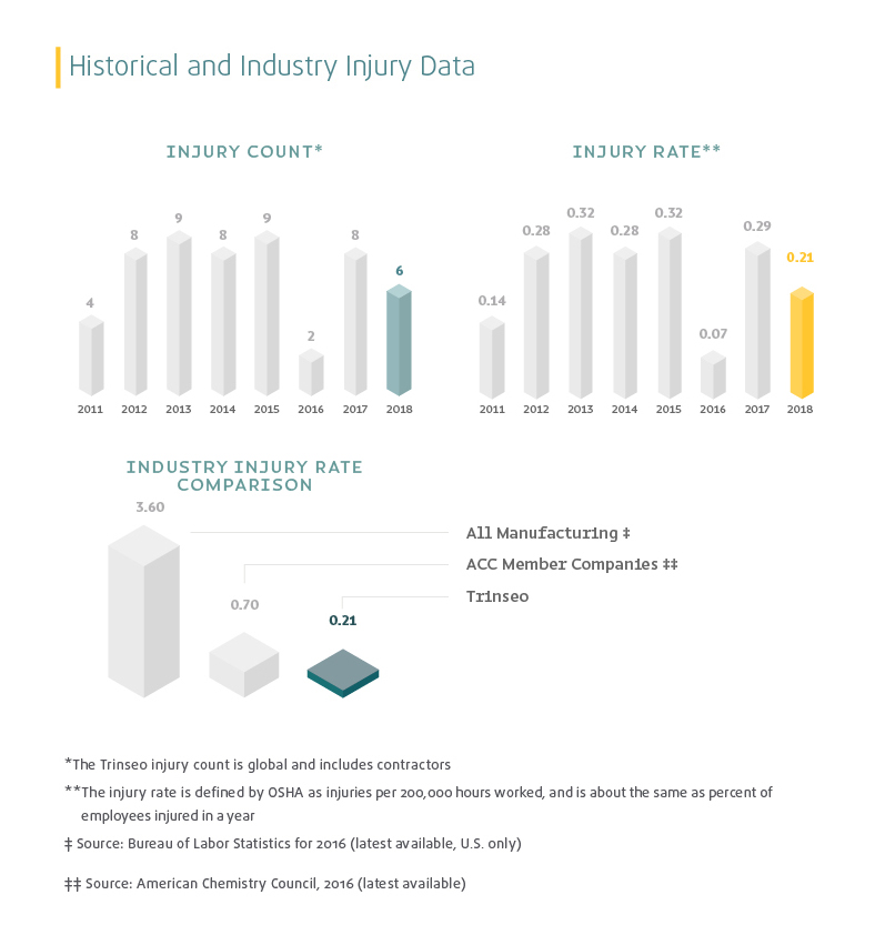 Historical and Industry Injury Data from 2011 through 2018 comparing Trinseo to its industry peers